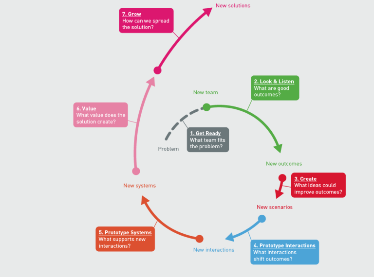 TACSI Diagram